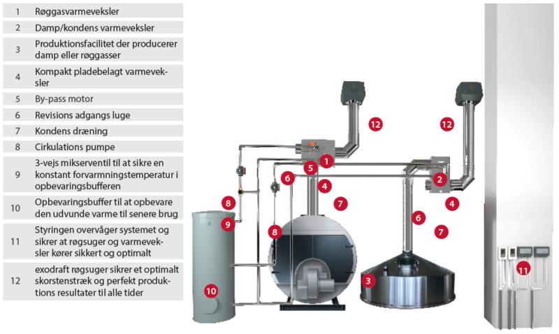 luft og vand varmeveksler illustration